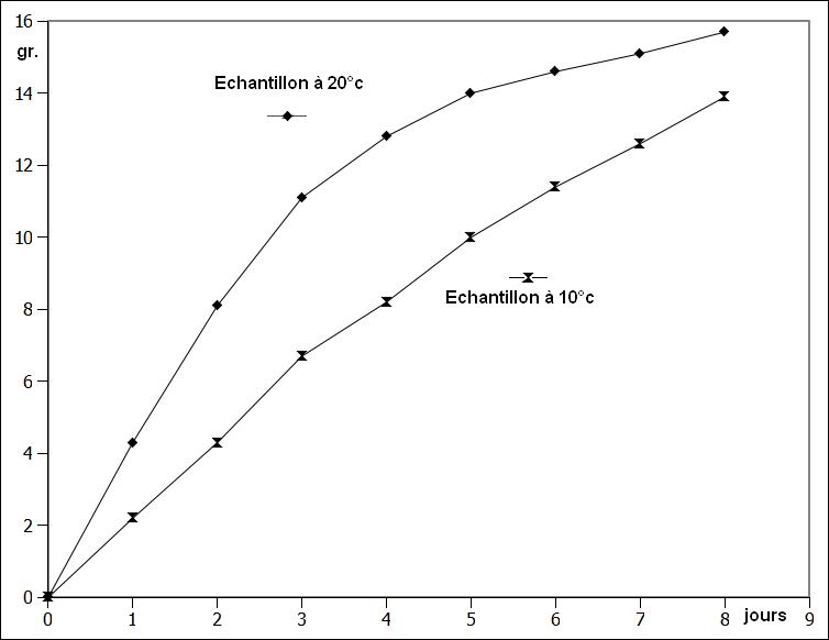 hydratation à l'air à des températures différentes.